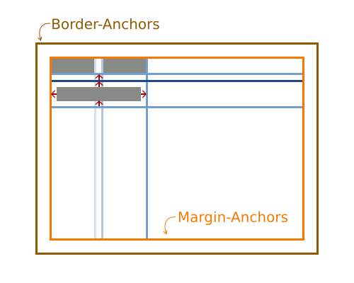 FormLayout with three added components, one of them spans multiple anchors.