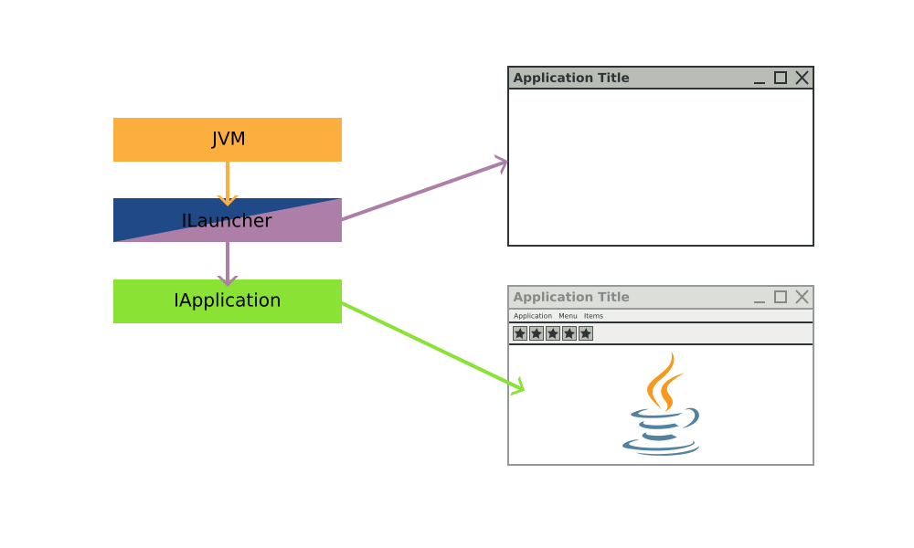 First the JVM starts, then the ILauncher (the window) and finally the IApplication (the content).