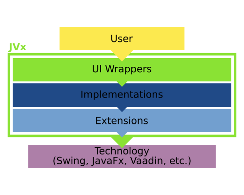 The four layers of VisionX: UI, Implementation, Extension and Technology.
