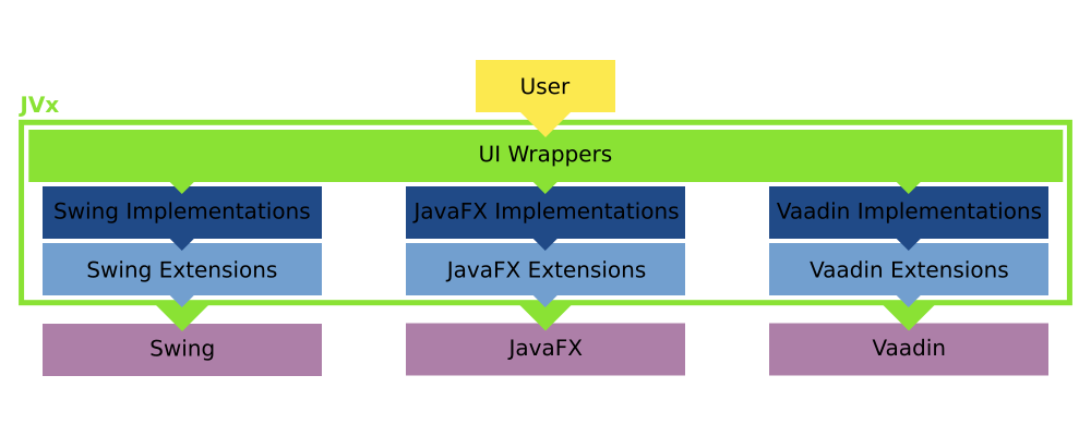 Multiple Extensions/Implementations/Technologies can be used