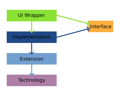 The JVx layers revisited. UI-Wrapper and Implementation implement the interface, Extension and Technology do not.