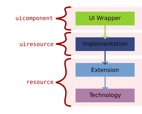 The UI-Wrapper is the uicomponent, the Implementation is the uiresource and the Extension and Technology are the resource.